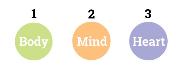 body, mind, heart